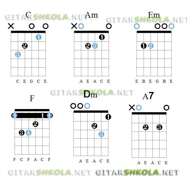 любэ аккорды на гитаре